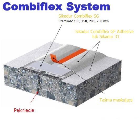 Sikadur Combiflex SG System