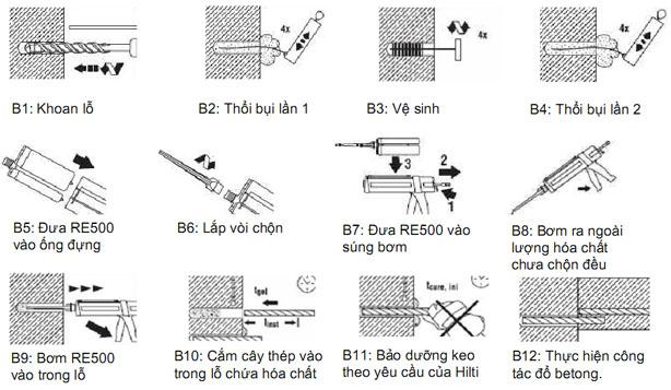 http://chongthamhanoi.vn/public/upload/images/ramset/quy-trinh-thi-cong-khoan-cay-thep-%20hilti.jpg